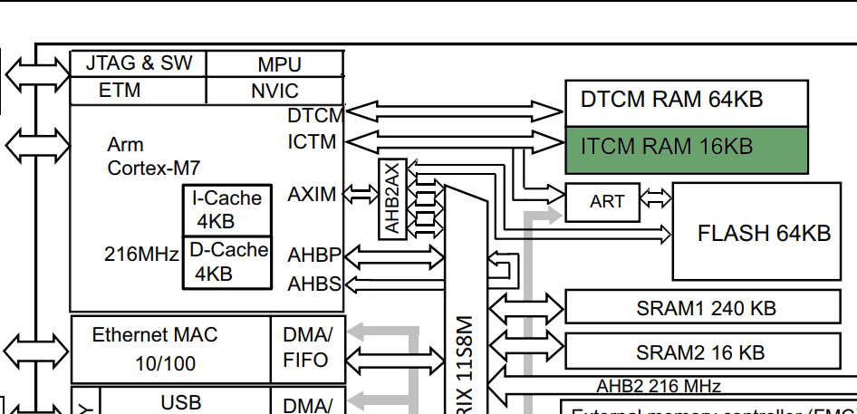 STM32 & OpenCM3 4: Memories and Latency · rhye org